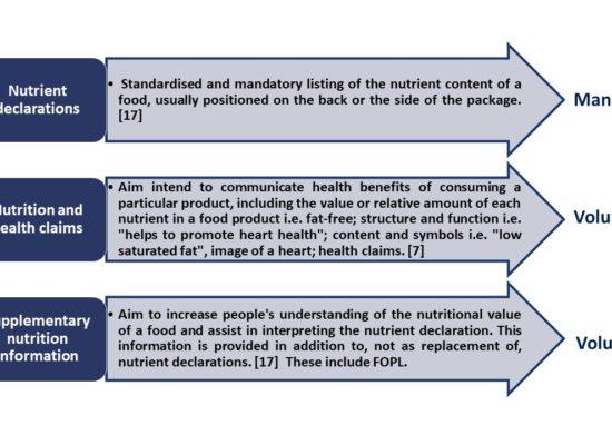 Nutrition labeling categories