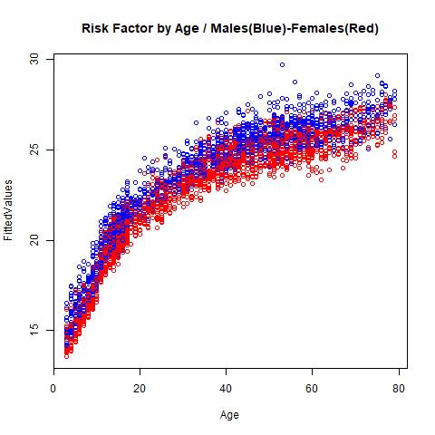 Graph - BMI and age
